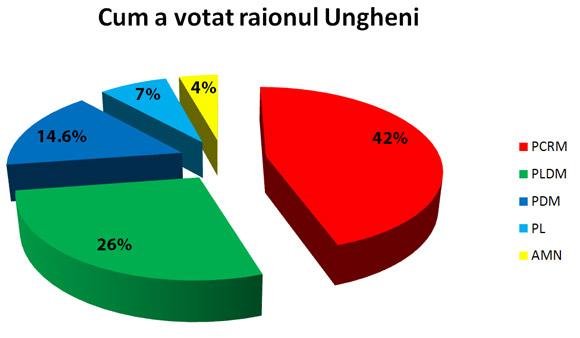 Rezultatele votarii Ungheni