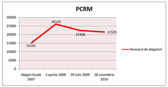 Rezultatele PCRM in ultimii trei ani